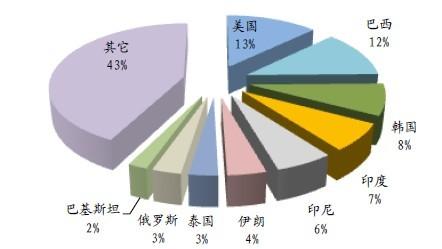 钛白粉市场分布